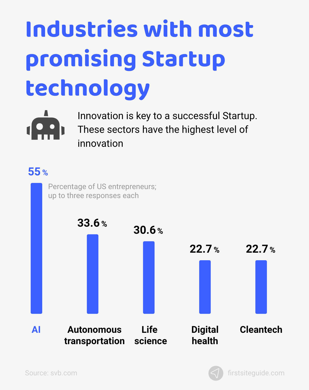 Industries with most promising Startup technology