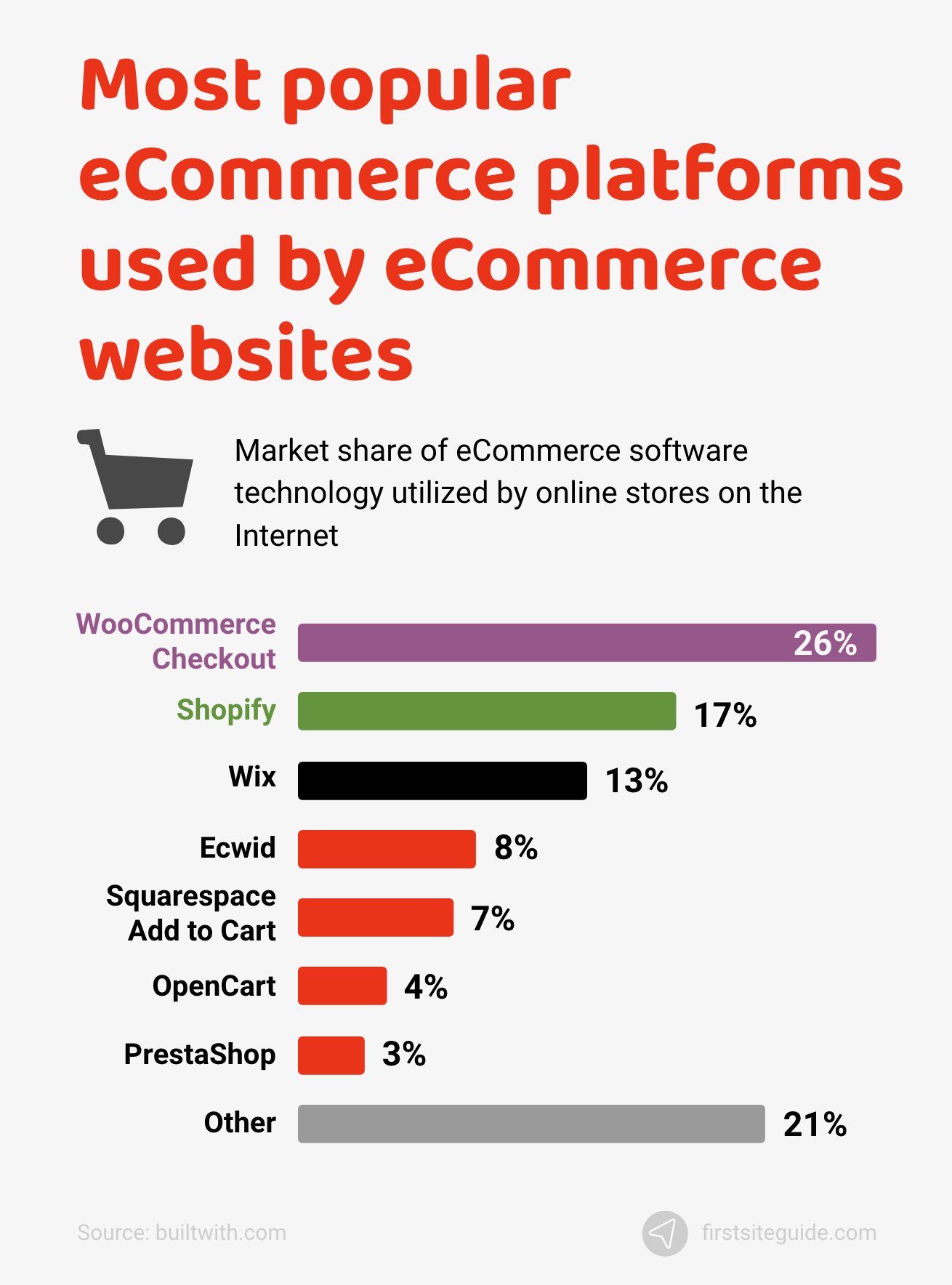 Most popular eCommerce platforms used by eCommerce websites