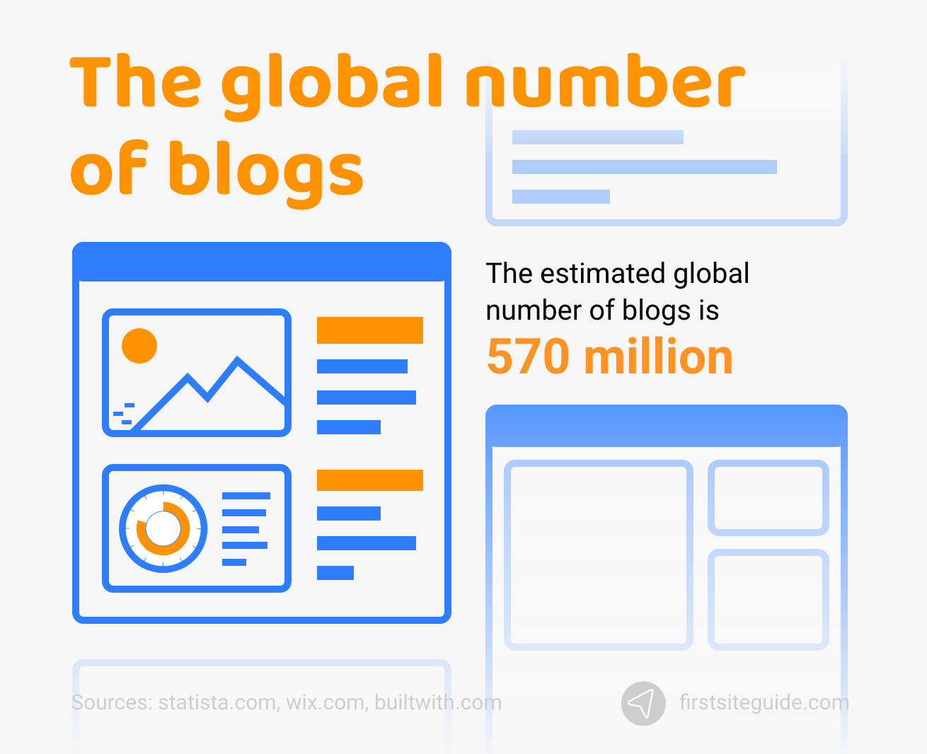 The global number of blogs