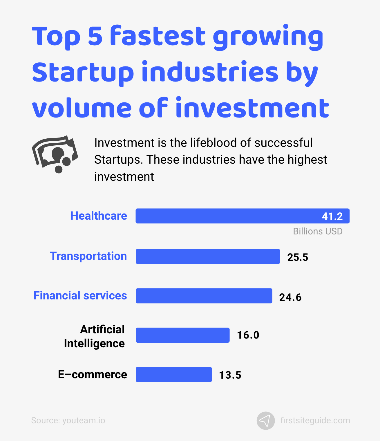 Top 5 fastest growing Startup industries by volume of investment