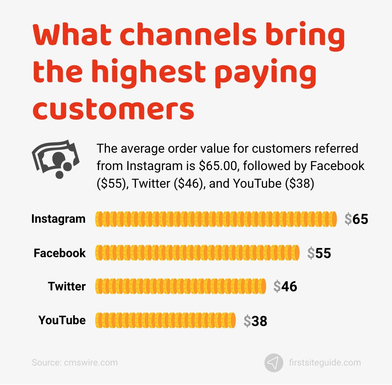 What channels bring the highest paying customers