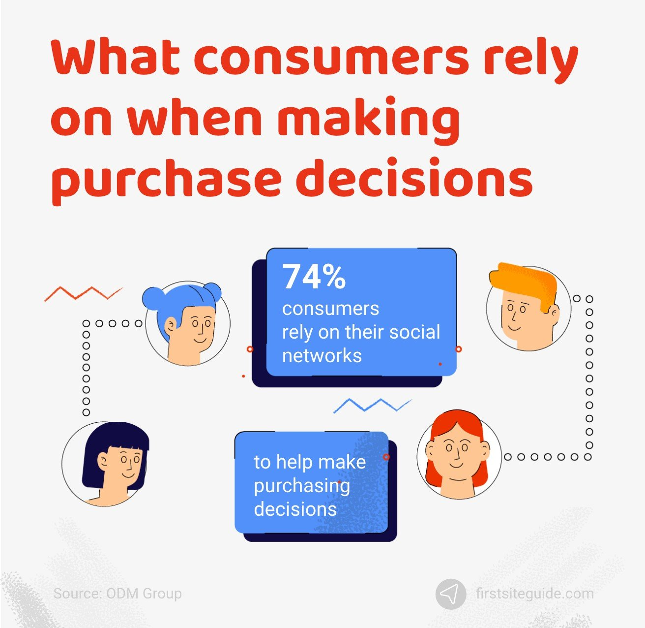 What consumers rely on when making purchase decisions