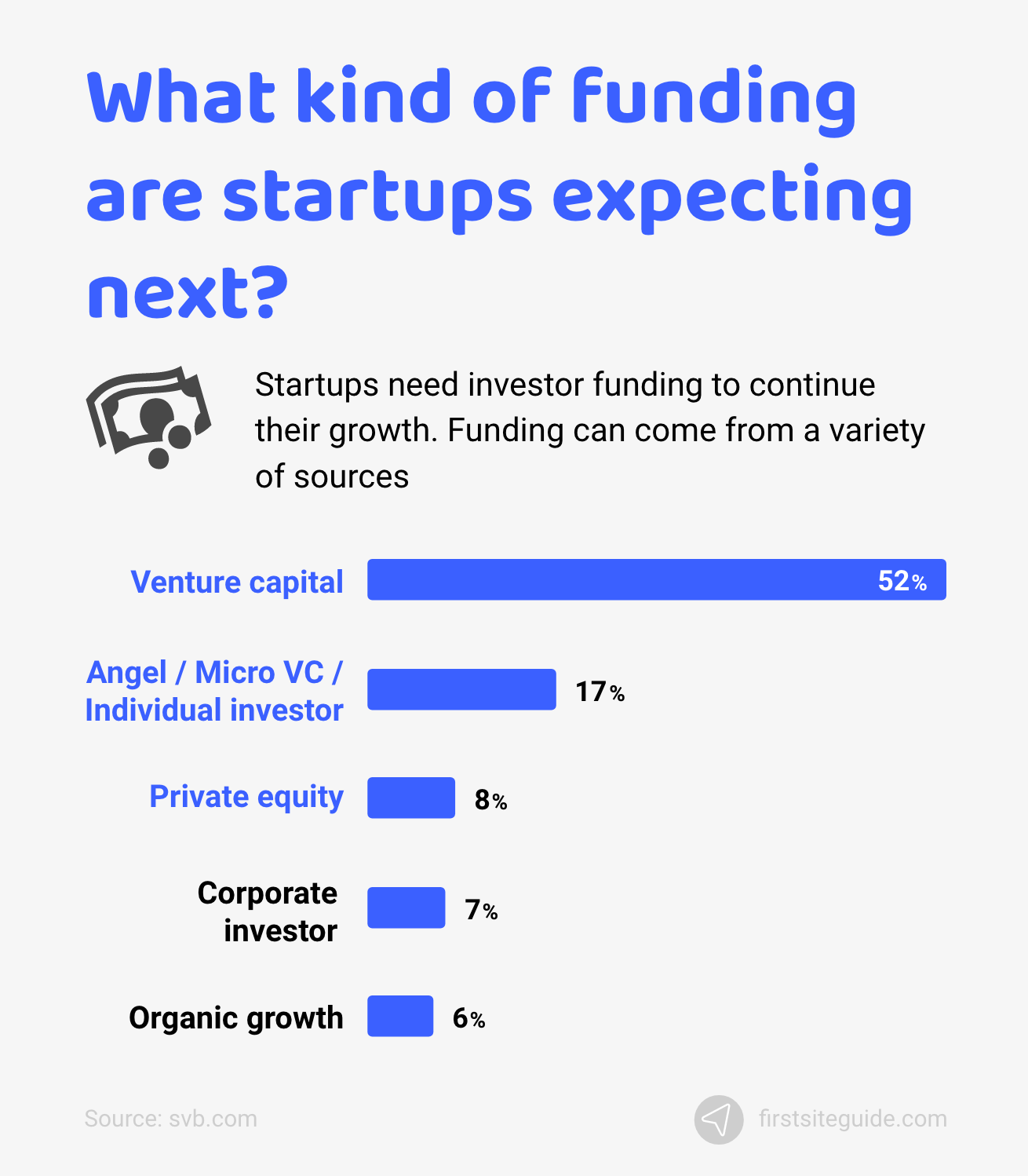 What kind of funding are startups expecting next