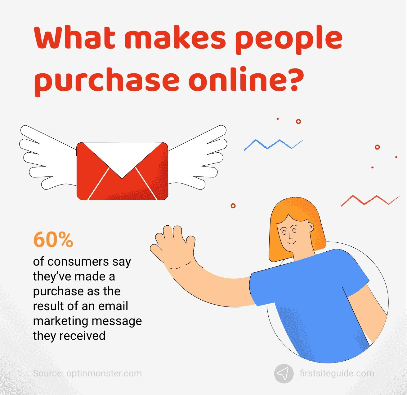 What makes people purchase online