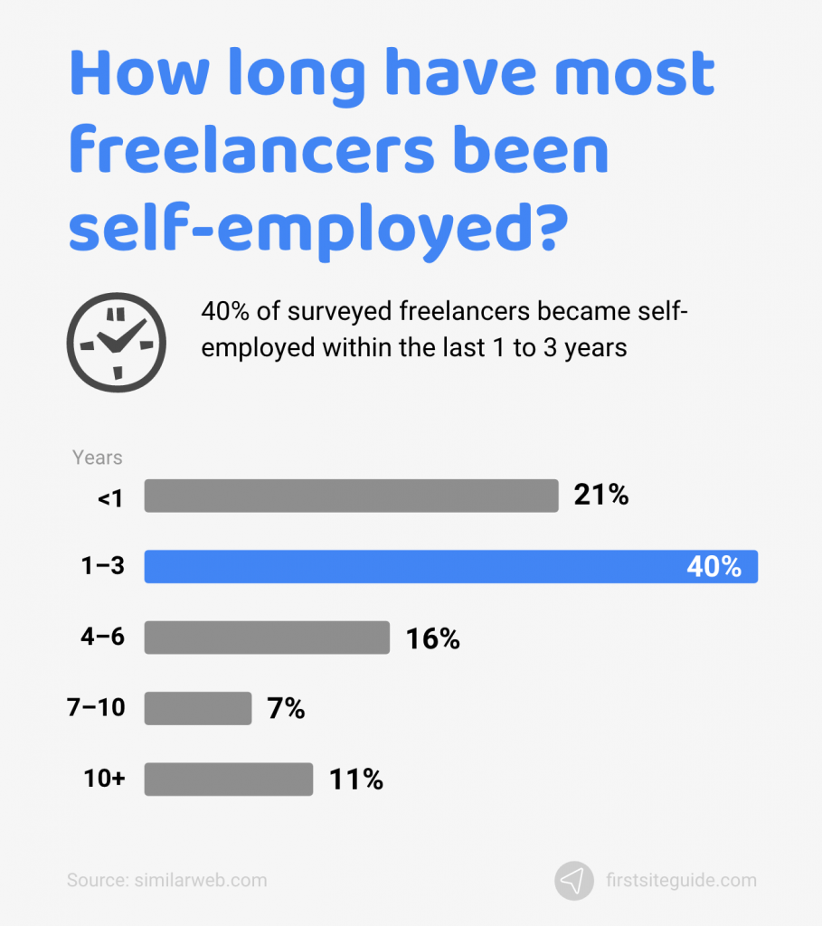 For how long have freelancers been self–employed