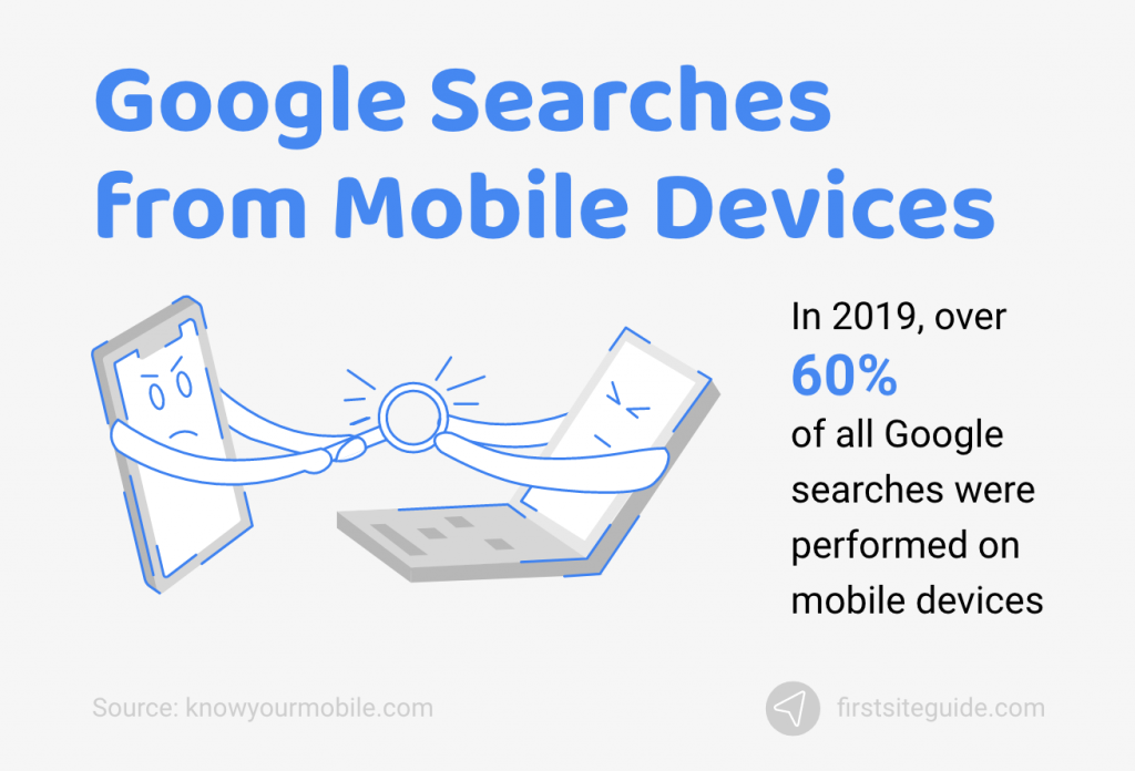 Google Searches from Mobile Devices