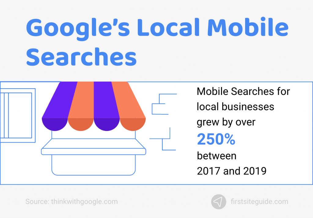Google's Local Mobile Searches