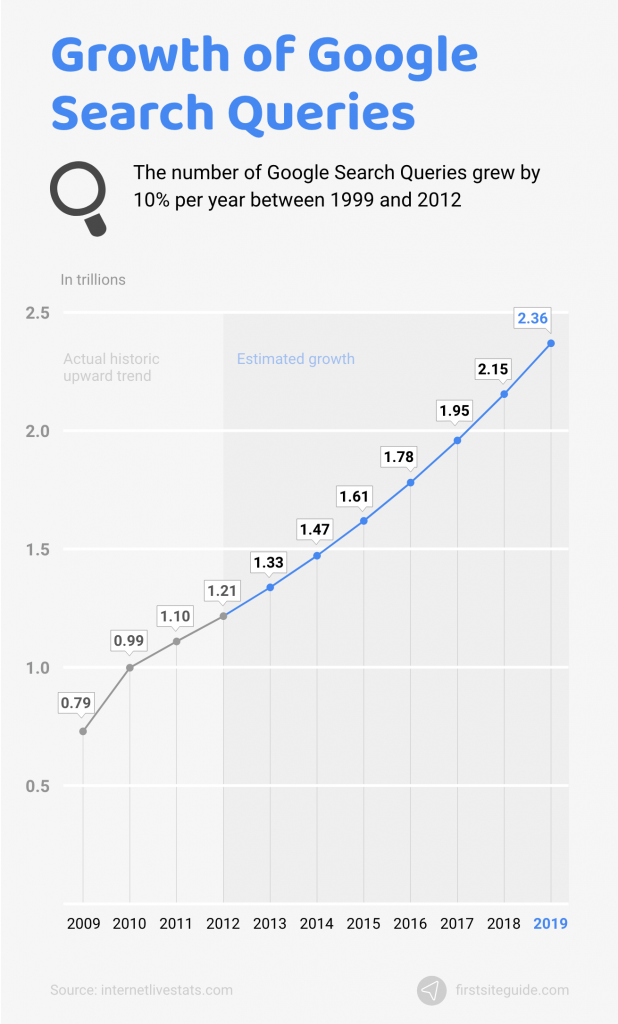 growth of google search queries