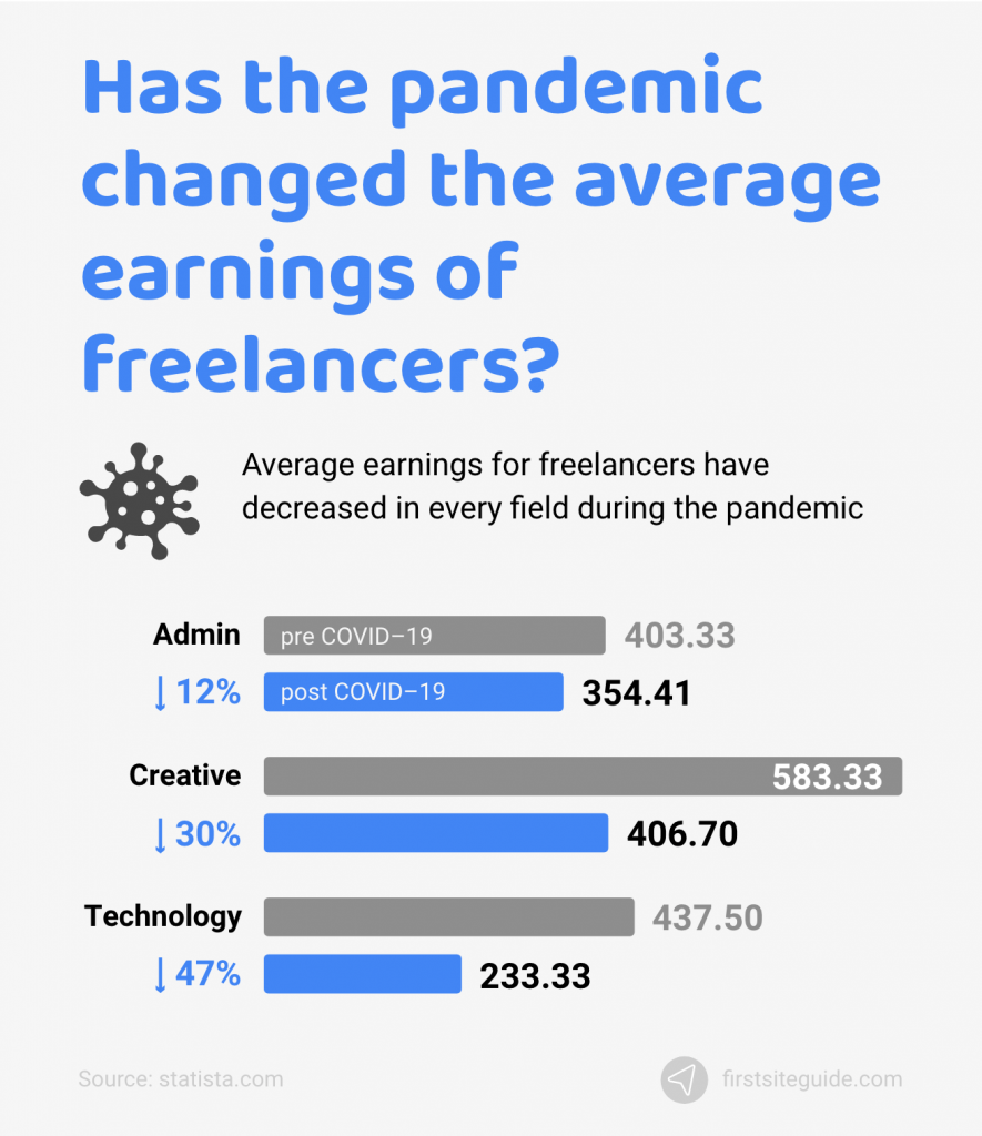 Have earnings of freelance workers changed due to the pandemic