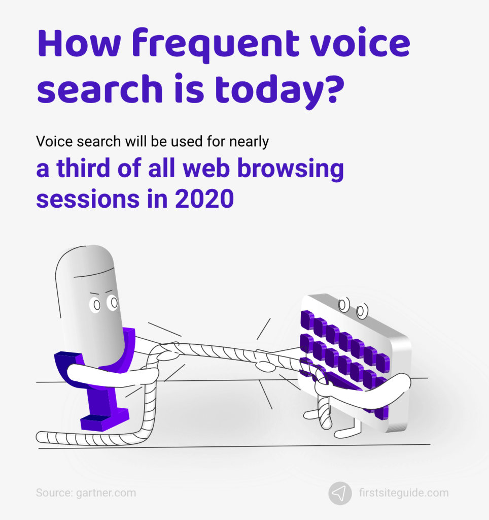 How frequent voice search is today