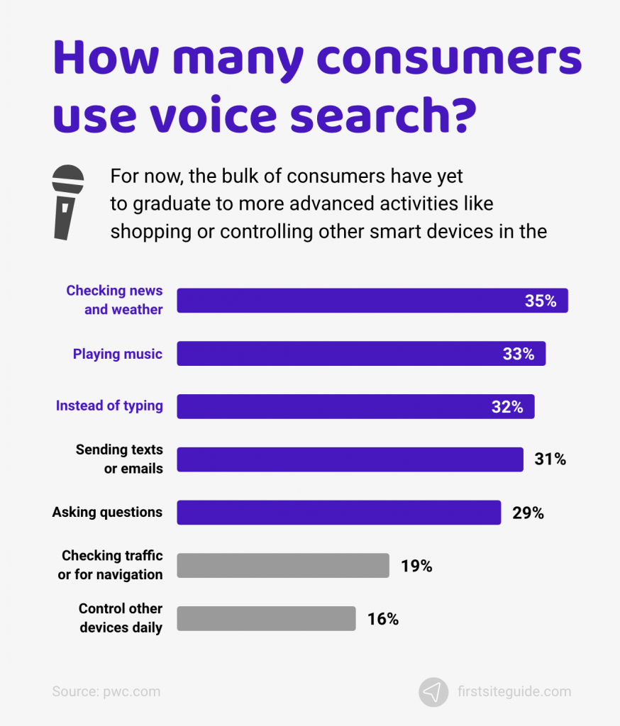 How many consumers use voice search