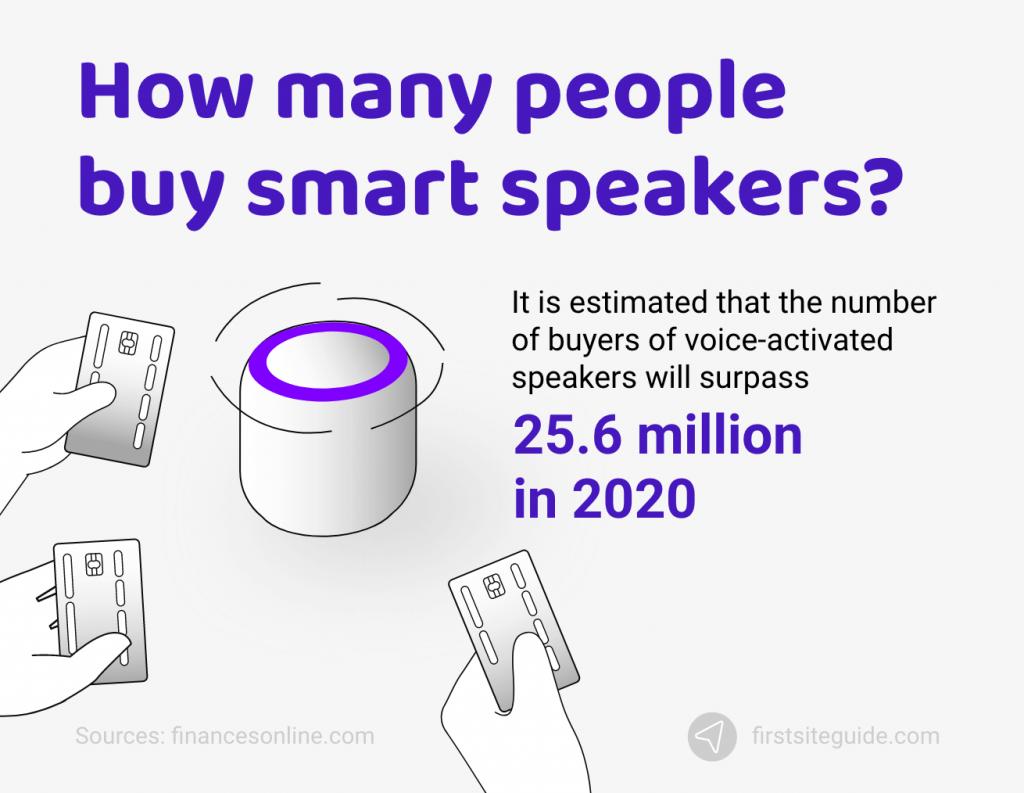 How many people buy smart speakers