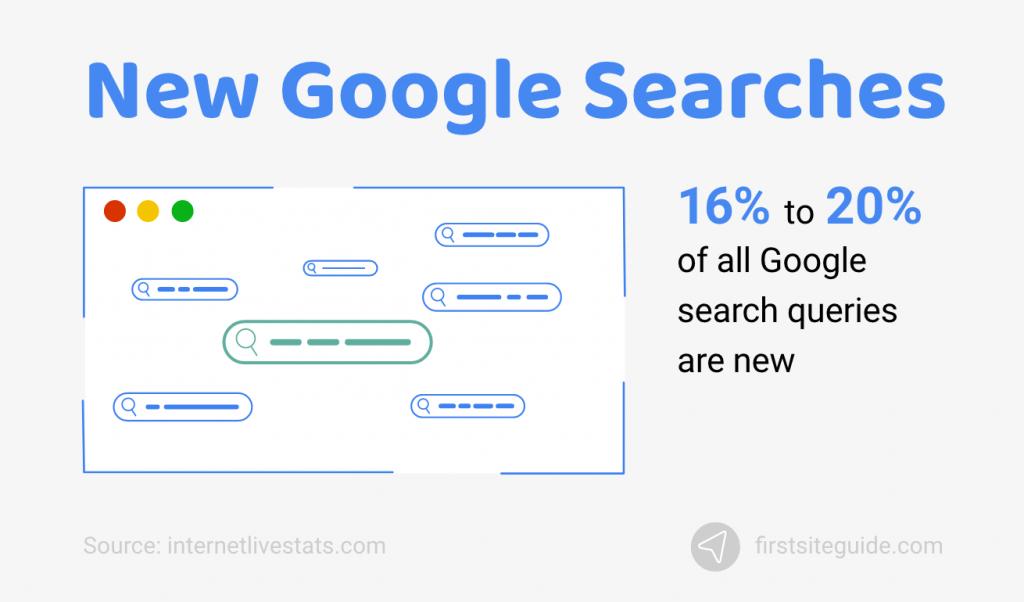 New Google Searches