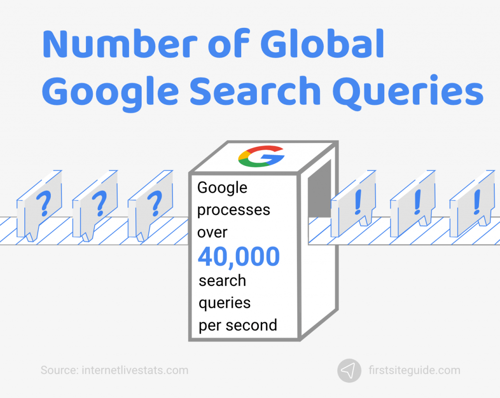 Number of Global Google Search Queries