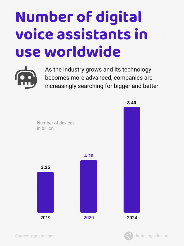 Number of digital voice assistants in use worldwide