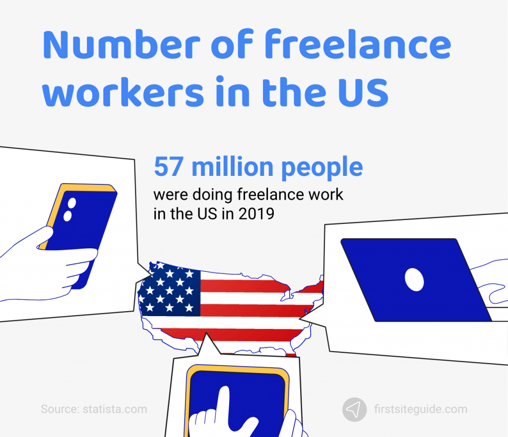 Number of freelance workers in the US