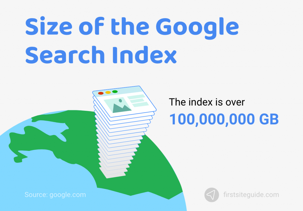 Size of the Google Search Index