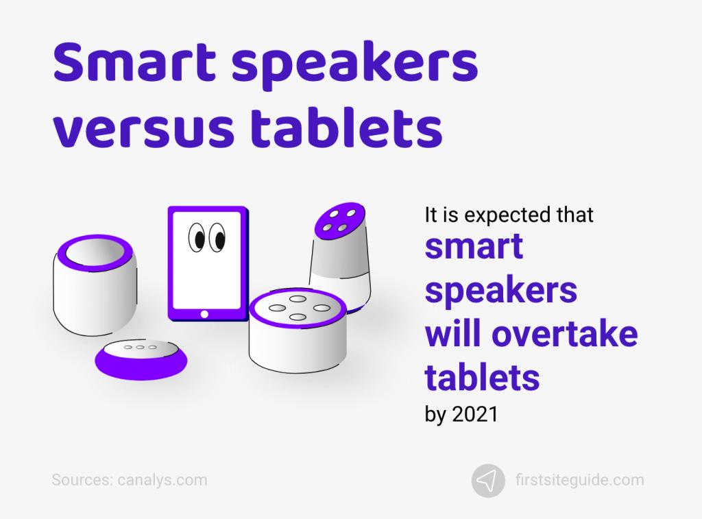 Smart speakers versus tablets