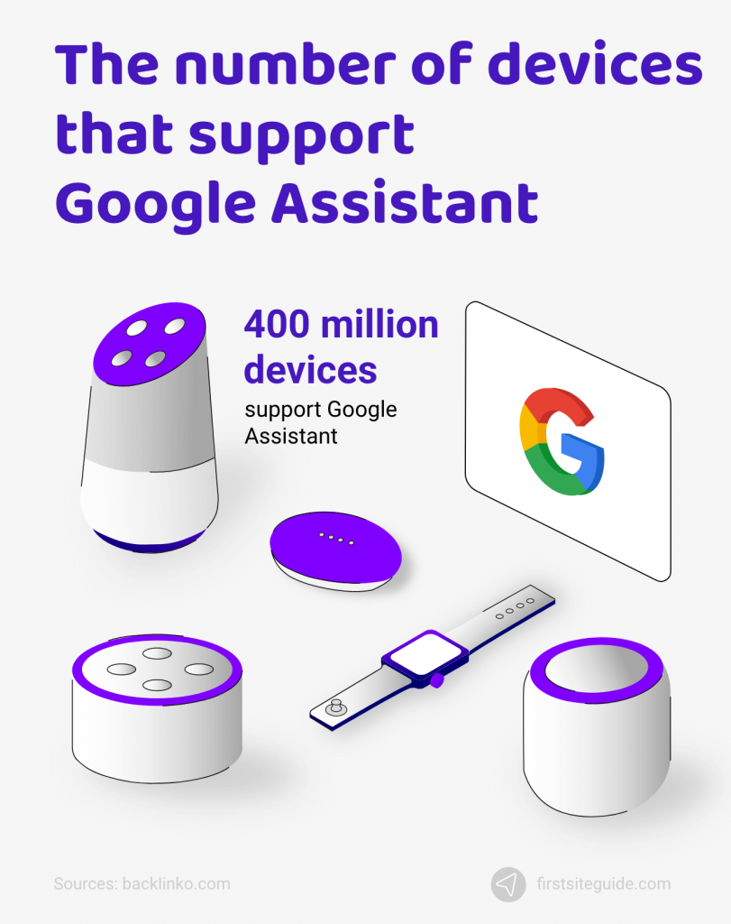 number of devices that support Google Assistant