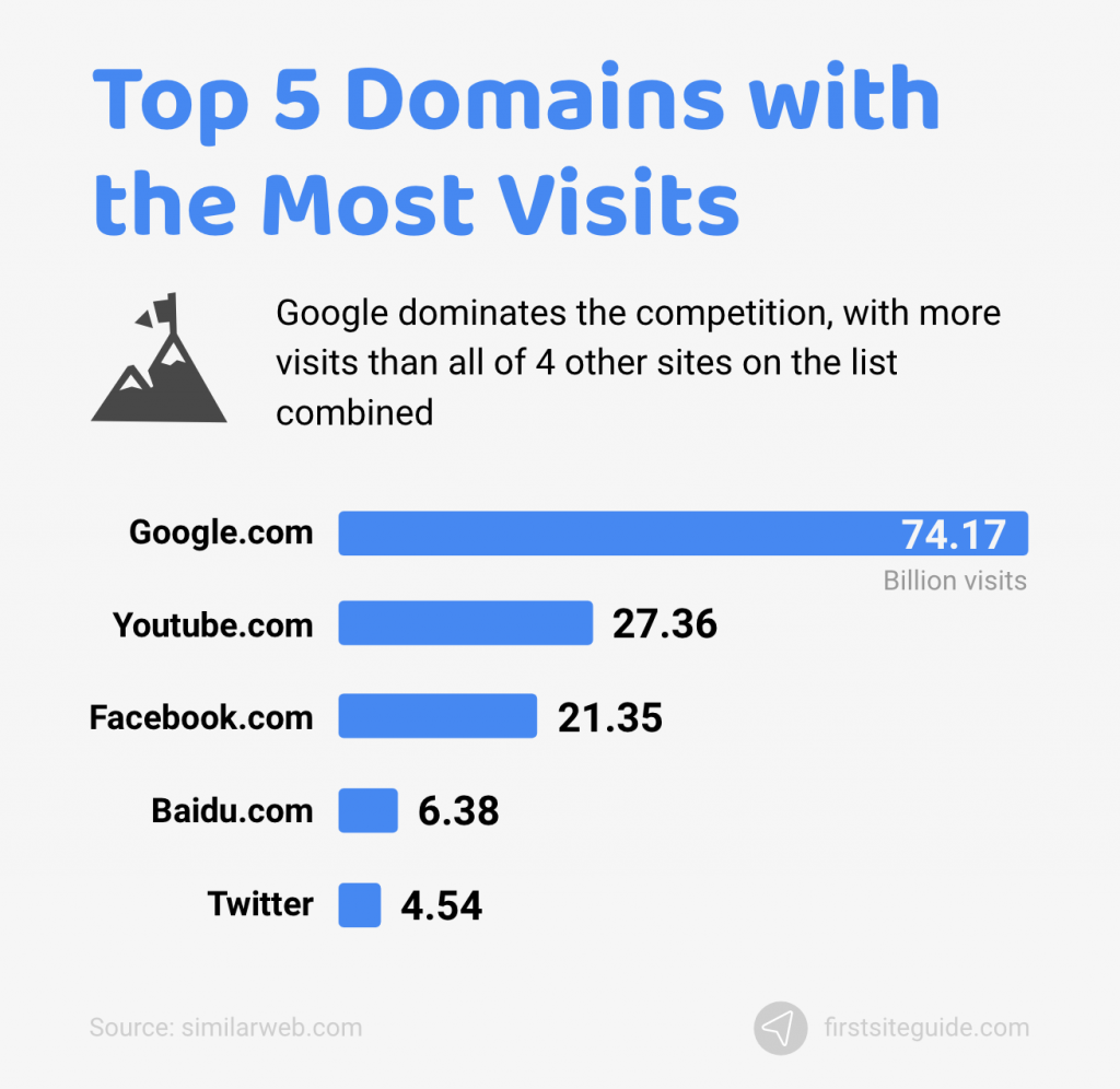 Top 5 Domains with the Most Visits