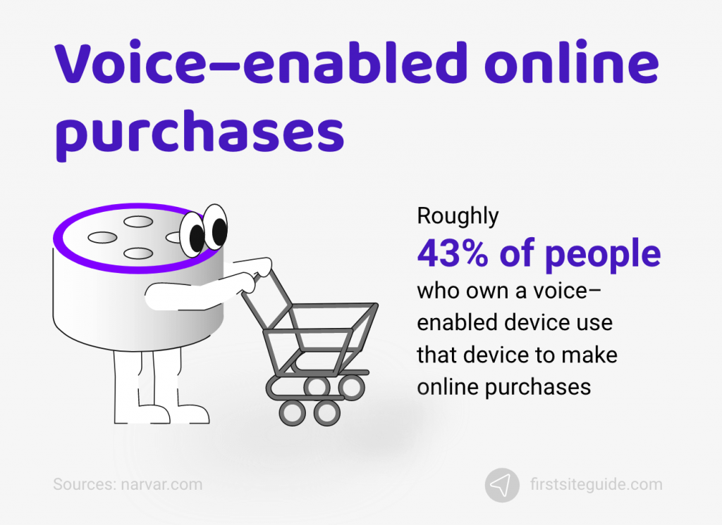 Voice-enabled Online Shopping