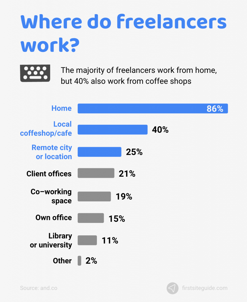freelancers work from home
