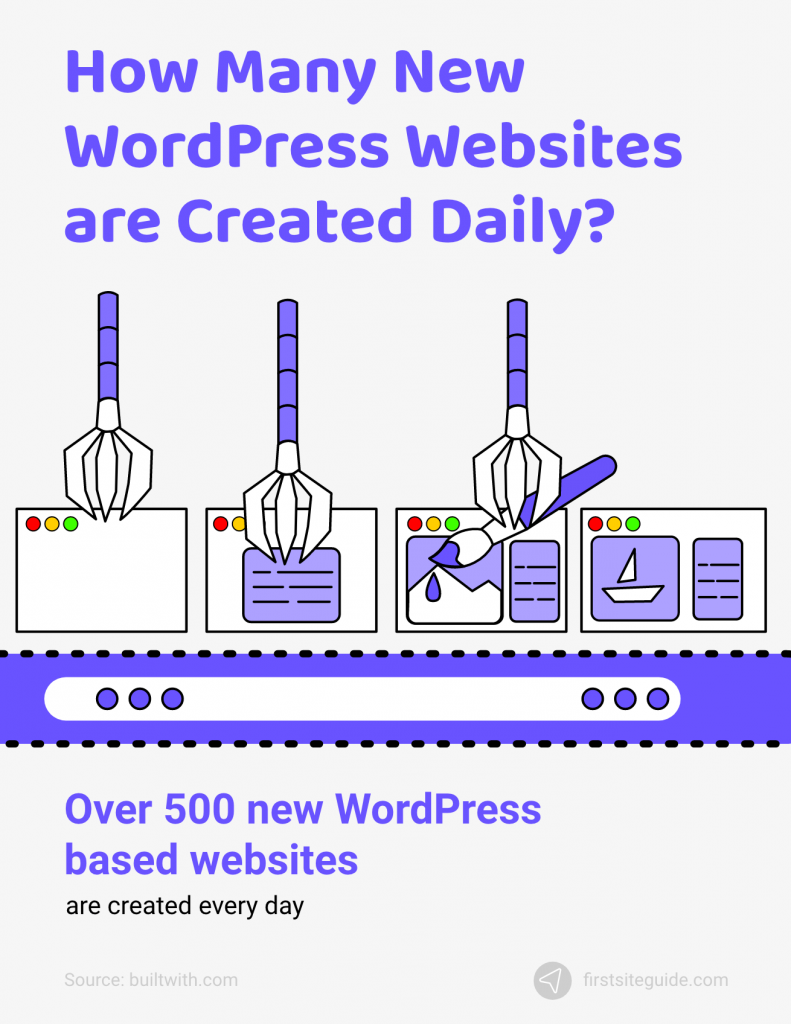 500 new wordpress sites created daily