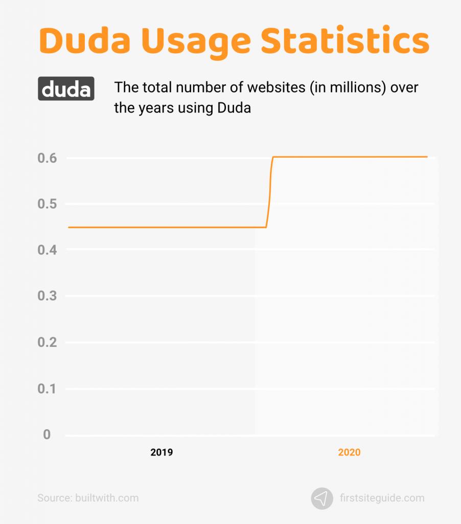 Duda Usage Statistics
