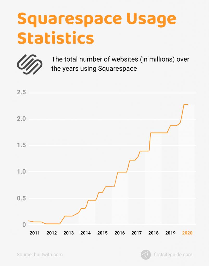 Squarespace Usage Statistics