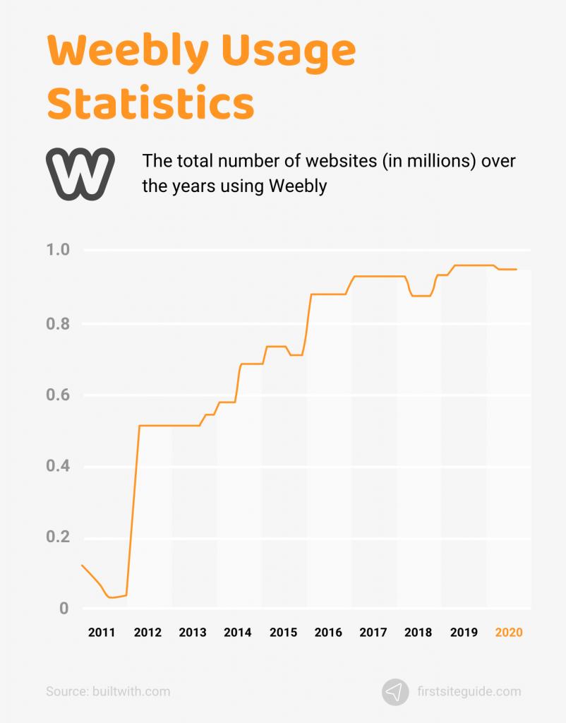 Weebly Usage Statistics