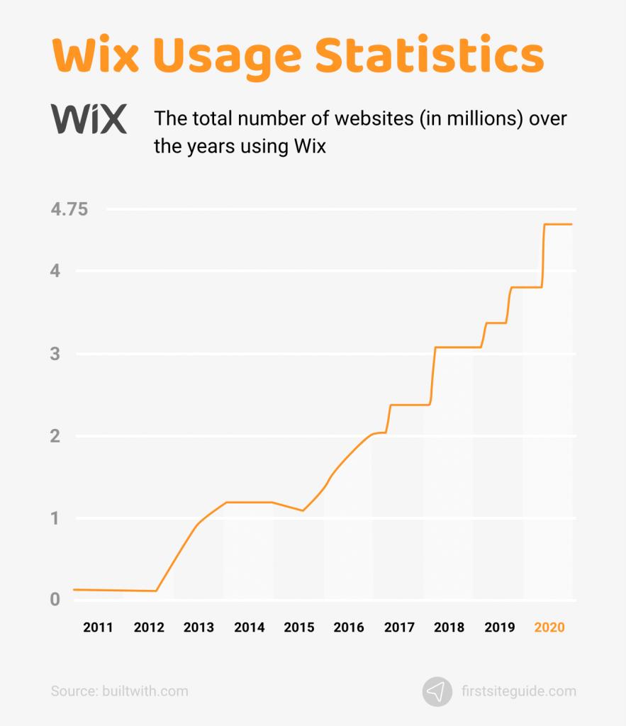 Wix Usage Statistics