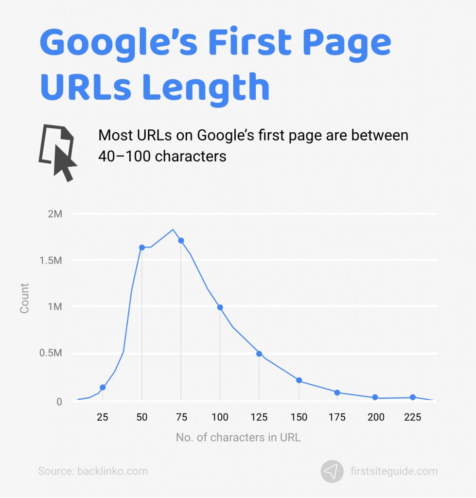 google first page url length