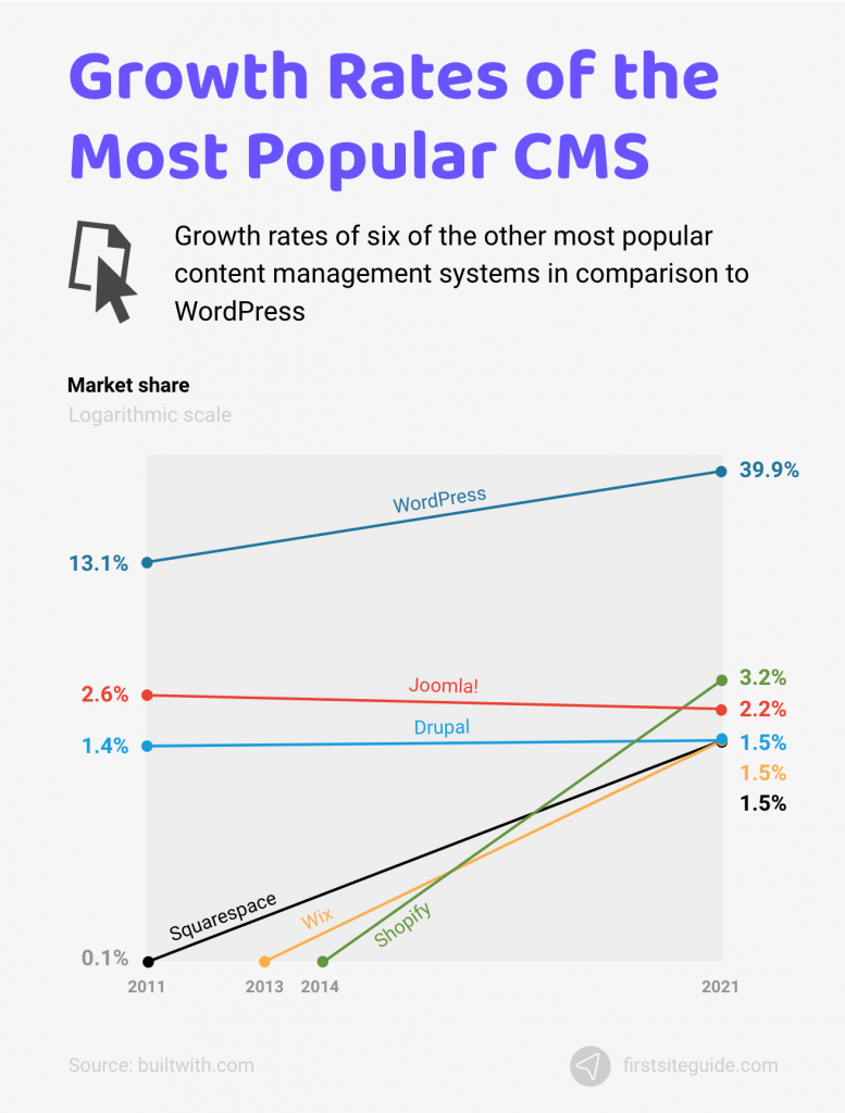 growth rates of popular cms
