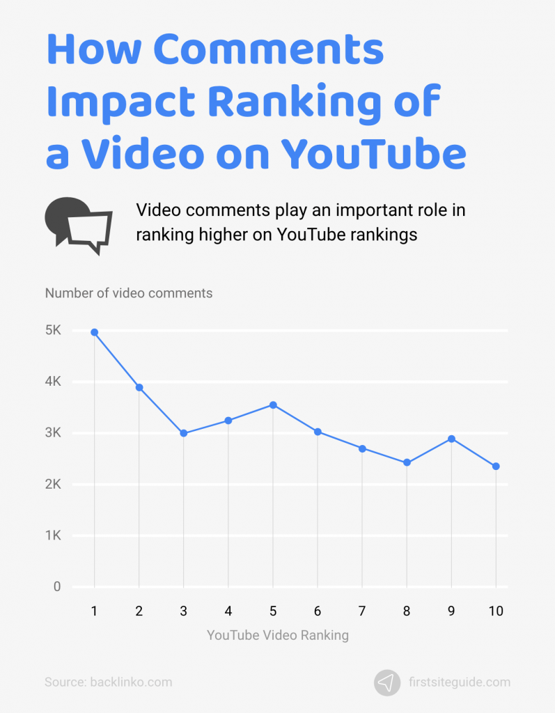 how comments impact ranking of video on youtube