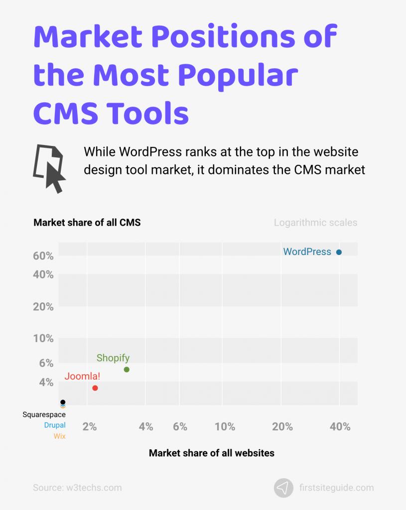 market positions of popular cms