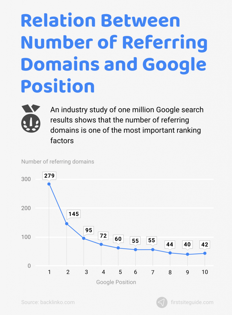 relation between number of referring domains and google position