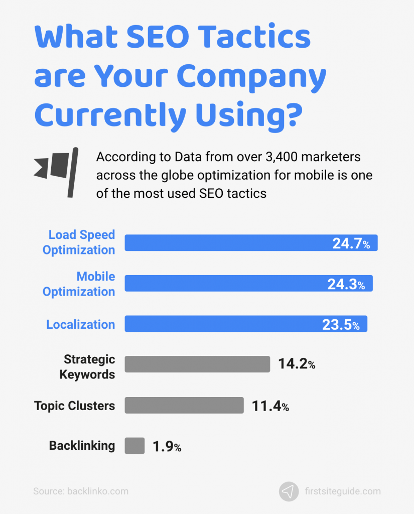 what seo tactics are your company using