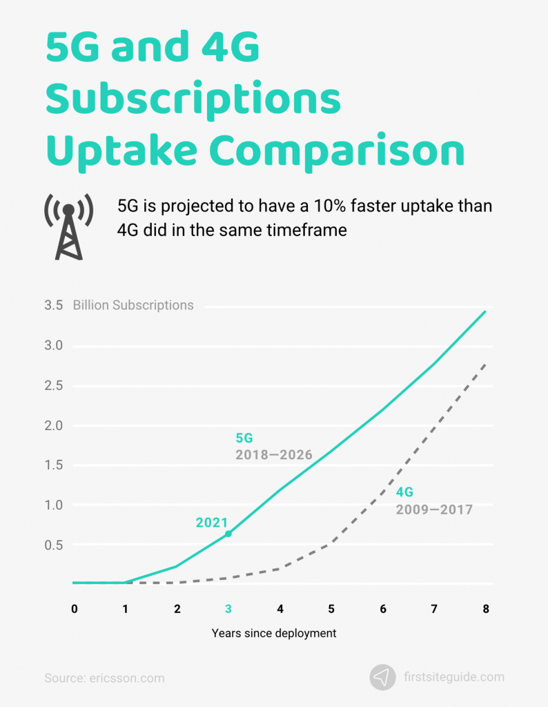 5g and 4g subscriptions uptake comparison