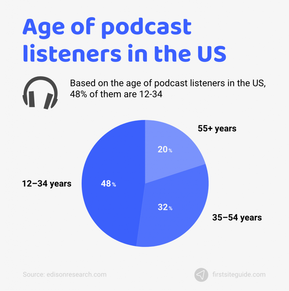 age of podcast listeners in the us