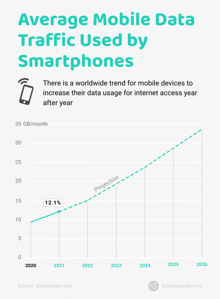 average mobile data traffic used by smartphones