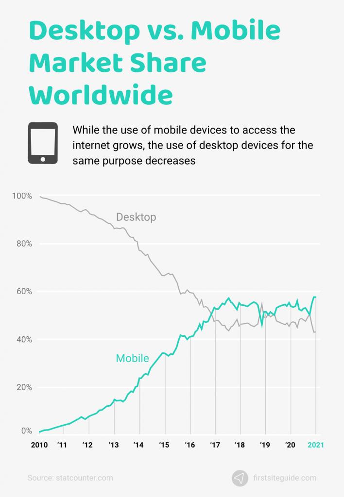 desktop vs. mobile market share worldwide
