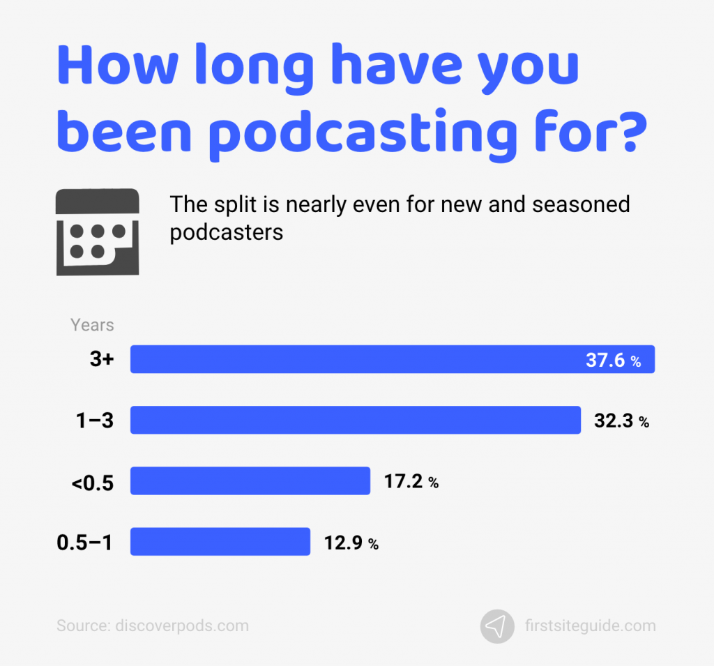 how long have you been podcasting for