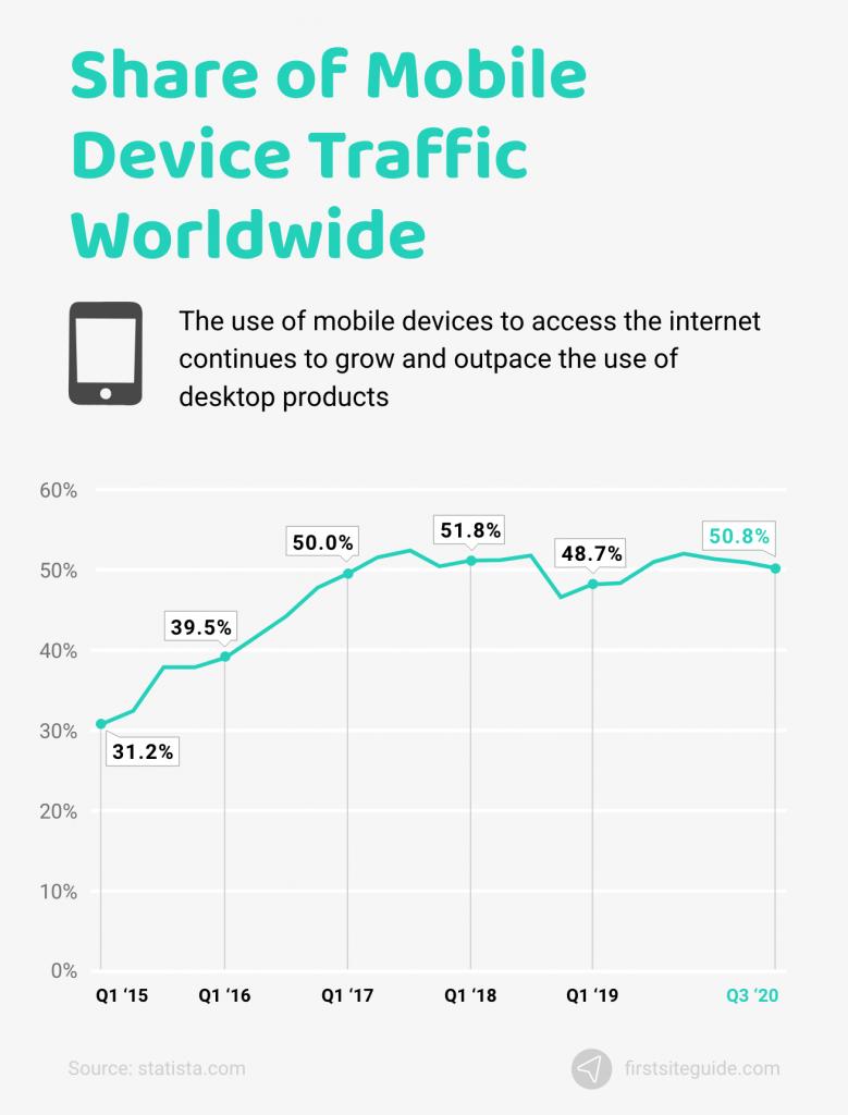 mobile device traffic worldwide