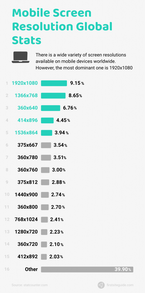mobile screen resolution global stats