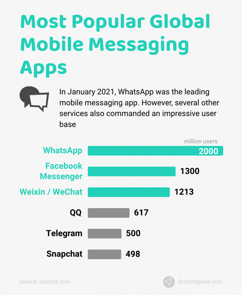 most popular global mobile messaging apps