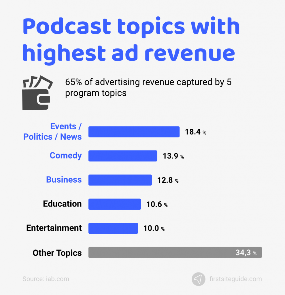 podcast topics with highest ad revenue