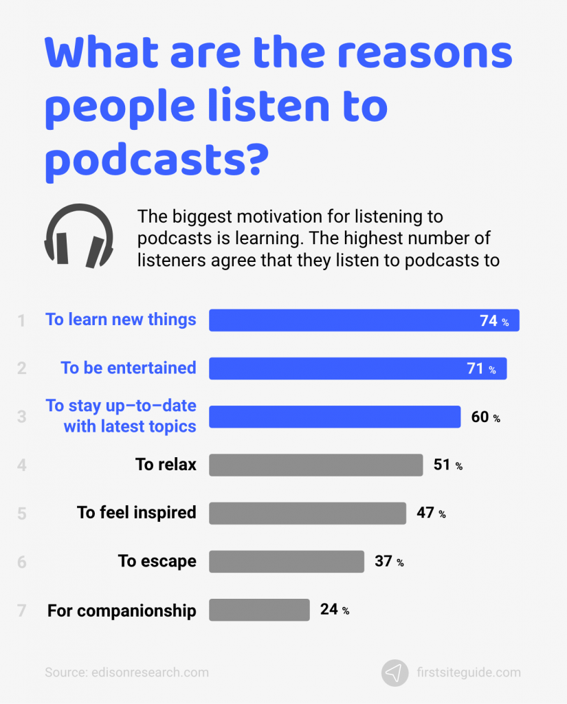 what are the reasons people listen to podcasts