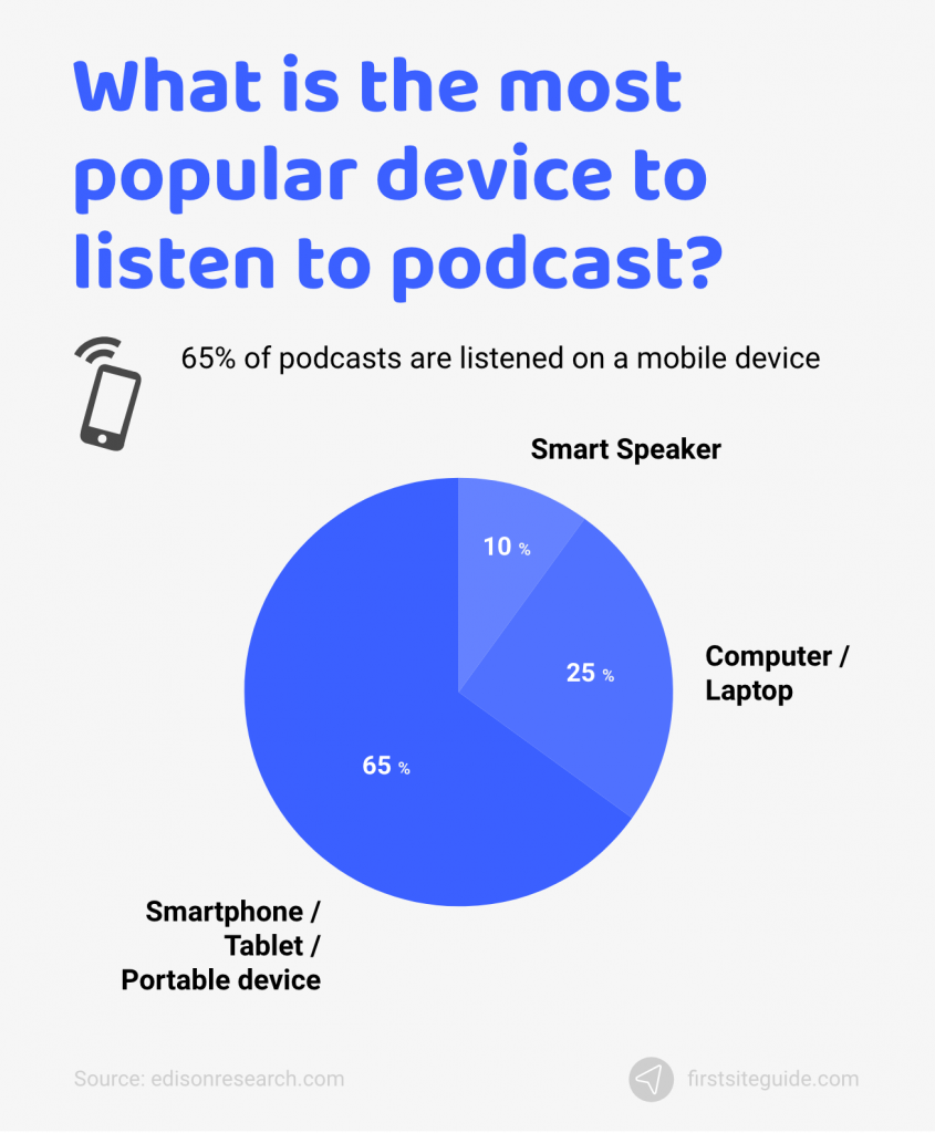 what is the most popular device to listen to podcast