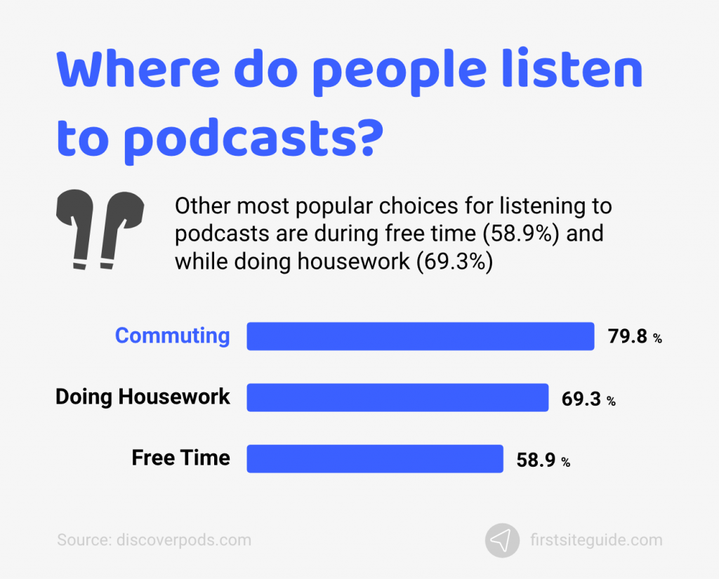 where do people listen to podcasts