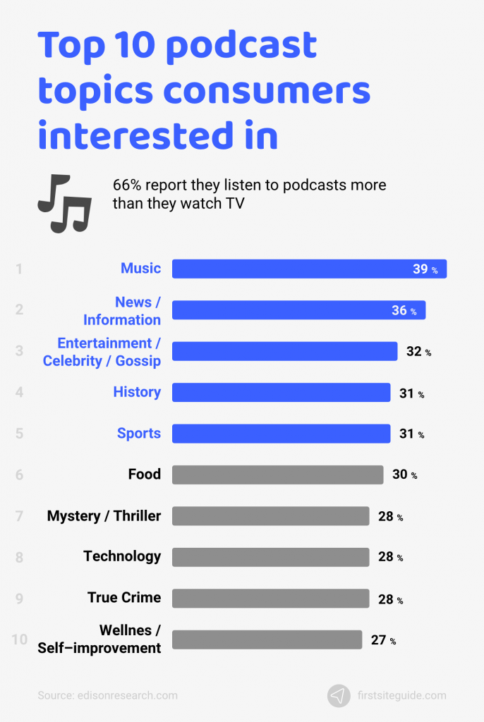 which podcast topics are consumers interested in